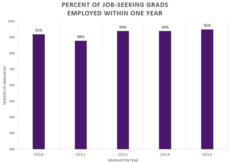 Graph of percent of students employed within one year after graduation