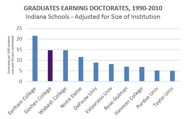 Graph of graduates earning a doctorates degree at GC Compared to Indiana Schools