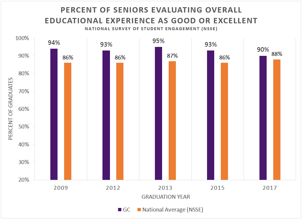 Graph of overall educational experience rated as good or excellent by seniors.