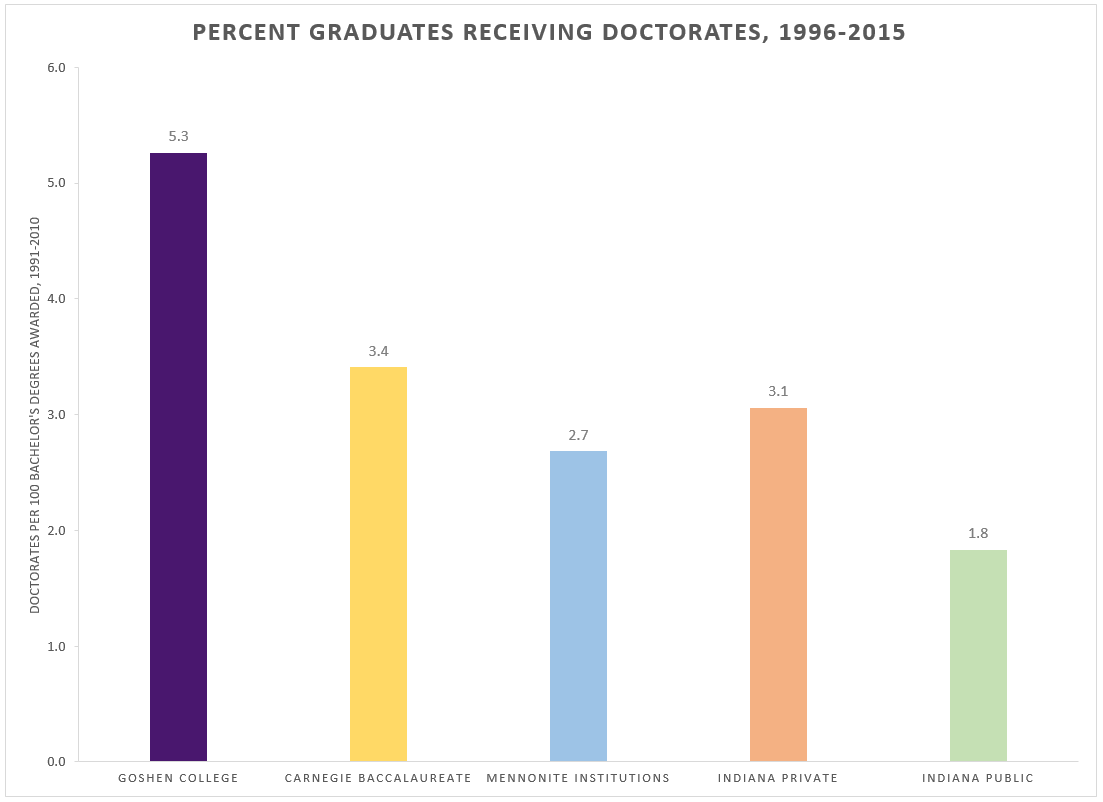 Graph of graduates earning a doctorates degree at GC compared to benchmark schools