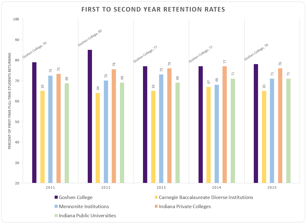 Graph of Goshen Colleges first to second year retention rates