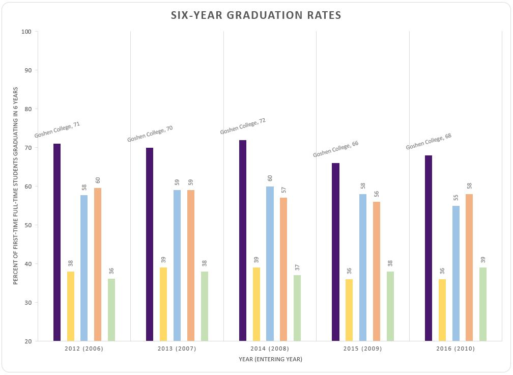 Six year graduation rates at Goshen College graph