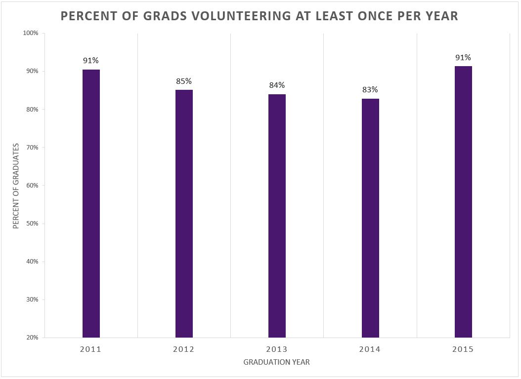 Graph of graduates who volunteer at least once per year