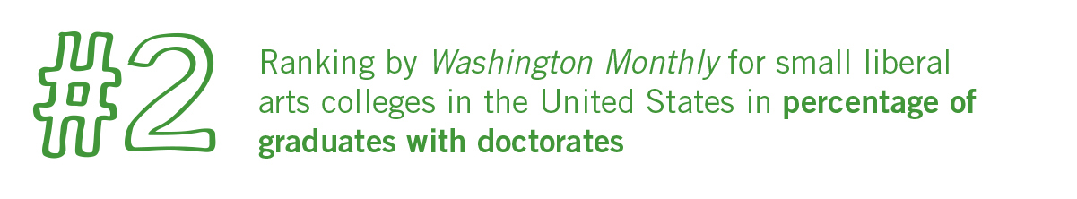 Ranked #2 by Washington Monthly for small liberal arts colleges in the United States in percentage of graduates with doctorates.