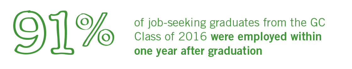 91% of job-seeking graduates from the GC Class of 2016 were employed within one year after graduation