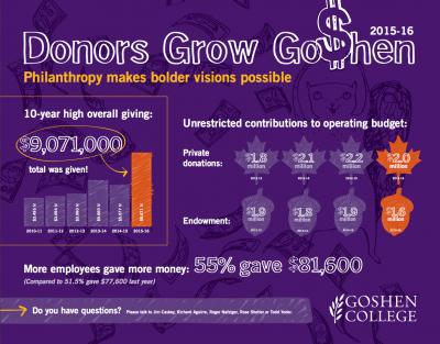 Grow-Goshen-chart