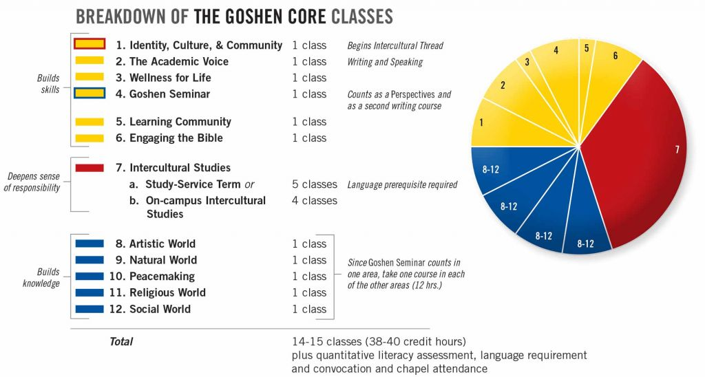 Pie chart showing the breakdown of Goshen Core classes between skill, knowledge, and responsibility-building courses