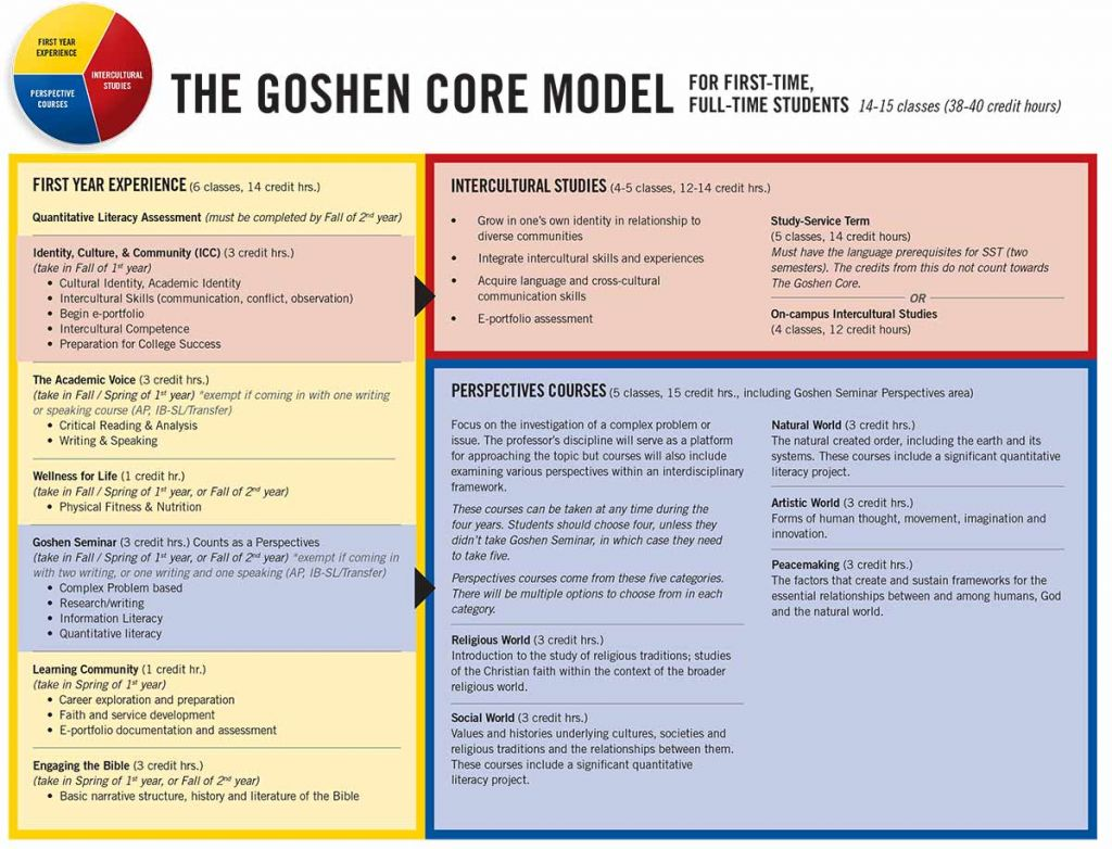 The Goshen Core Model showing the college classes in each section of the core