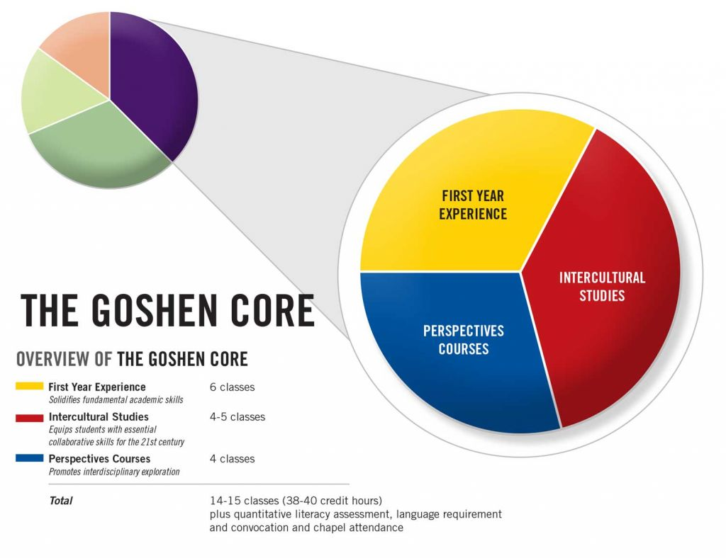 The Goshen Core is split into First Year Experience, Perspective Courses and Intercultural Studies